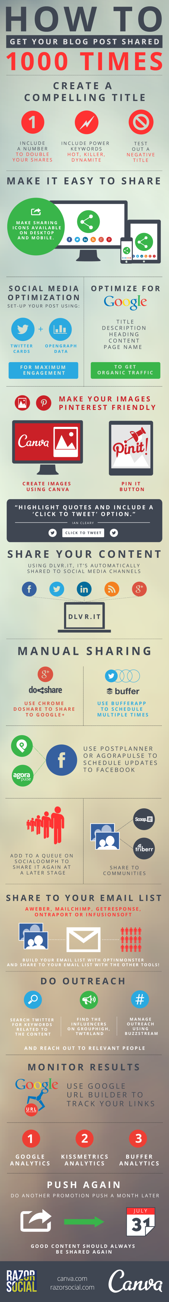 infographic_get blog shared